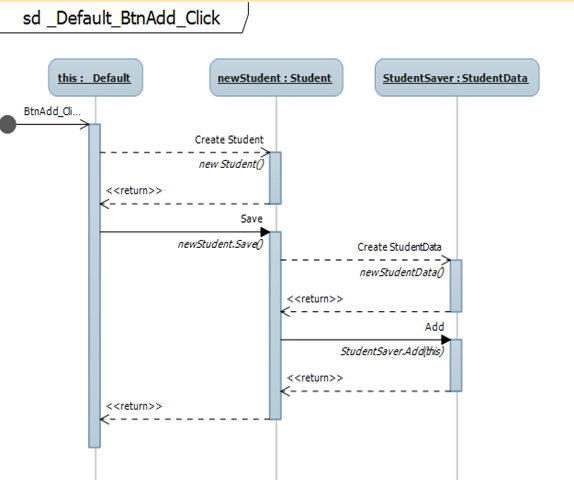 GeneratedSequenceDiagramDefaultZoom