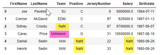 loaded data frame with blanks and missing values replaced by NaN, the word Unkown was not recognized as null