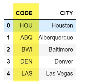 List of airport codes and names